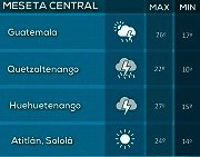 Clima Nacional agosto 28, lunes