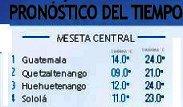 Clima Nacional noviembre 14, martes