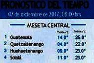 Clima Nacional diciembre 07, jueves
