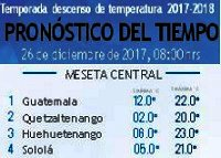 Clima Nacional diciembre 26, martes