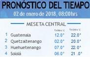 Clima Nacional enero 02, martes