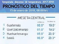 Clima Nacional enero 15, lunes