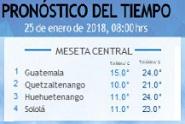 Clima Nacional enero 25, jueves