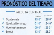 Clima Nacional febrero 06, martes