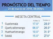 Clima Nacional marzo 21, miércoles