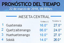 Clima Nacional marzo 22, jueves