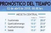 Clima Nacional abril 04, lunes