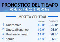 Clima Nacional abril 06, viernes