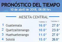 Clima Nacional abril 10, martes