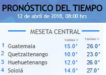 Clima Nacional abril 12, jueves