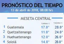 Clima Nacional abril 13, viernes