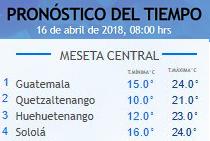 Clima Nacional abril 16, lunes