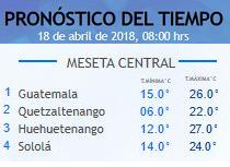 Clima Nacional abril 18, miércoles