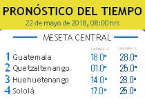Clima Nacional mayo 22, martes