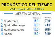 Clima Nacional mayo 29, martes