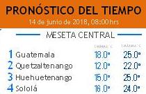 Clima Nacional junio 14, jueves