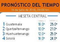 Clima Nacional julio 16, lunes
