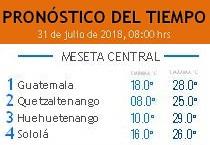 Clima Nacional julio 31, martes