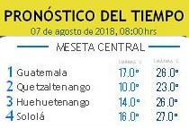 Clima Nacional agosto 07, martes