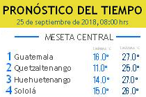 Clima Nacional septiembre 25, martes
