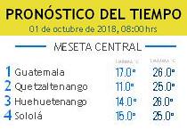 Clima Nacional octubre 01, lunes