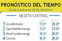 Clima Nacional octubre 02, martes