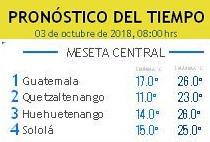 Clima Nacional octubre 03, miércoles