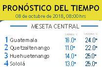 Clima Nacional octubre 08, lunes