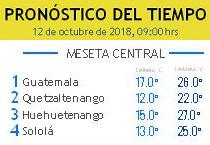 Clima Nacional octubre 12, viernes