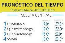 Clima Nacional octubre 15, lunes