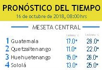 Clima Nacional octubre 16, martes