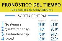 Clima Nacional octubre 19, viernes