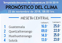Clima Nacional noviembre 22, jueves