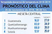 Clima Nacional noviembre 26, lunes