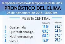 Clima Nacional noviembre 28, miércoles