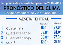 Clima Nacional noviembre 29, jueves