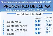 Clima Nacional diciembre 04, martes