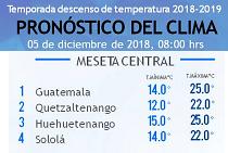 Clima Nacional diciembre 05, miércoles