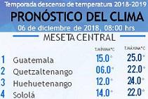 Clima Nacional diciembre 06, jueves