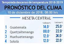 Clima Nacional diciembre 10, lunes