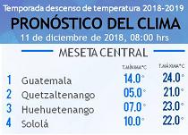Clima Nacional diciembre 11, martes