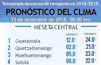 Clima Nacional diciembre 12, miércoles