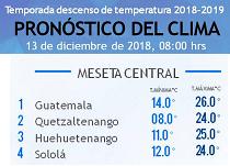 Clima Nacional diciembre 13, jueves