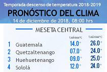Clima Nacional diciembre 14, viernes