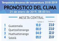 Clima Nacional enero 21, lunes