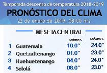 Clima Nacional enero 22, martes