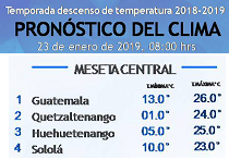 Clima Nacional enero 23, miércoles