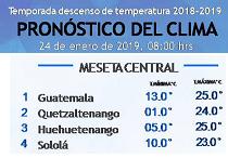 Clima Nacional enero 24, jueves