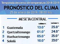 Clima Nacional enero 25, viernes
