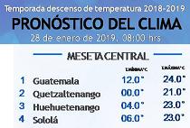 Clima Nacional enero 28, lunes